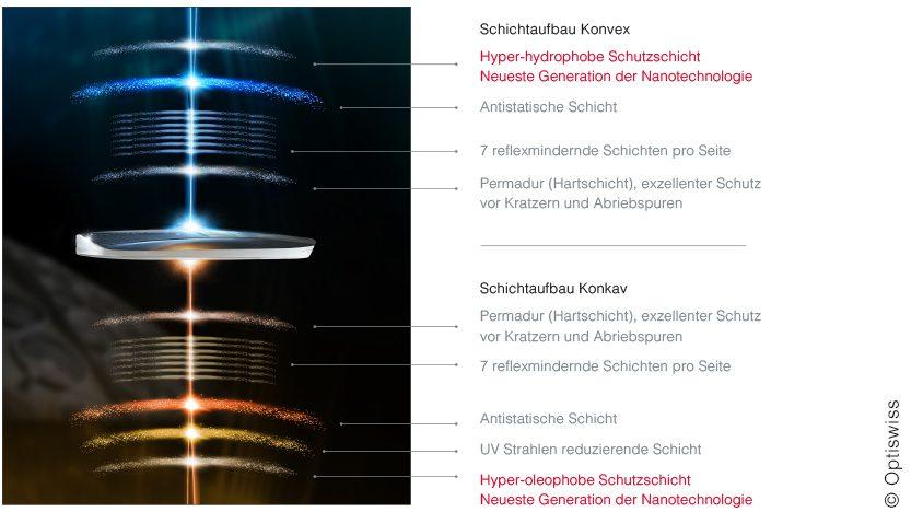 Optiko by Schütt - Brillenmode in Hamburg - Beschichtung